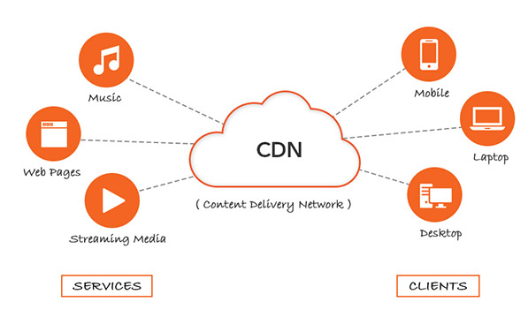 CDN Hosting Services